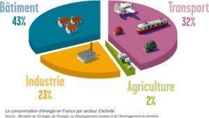 CONSOMMATION D'ENERGIE EN FRANCE